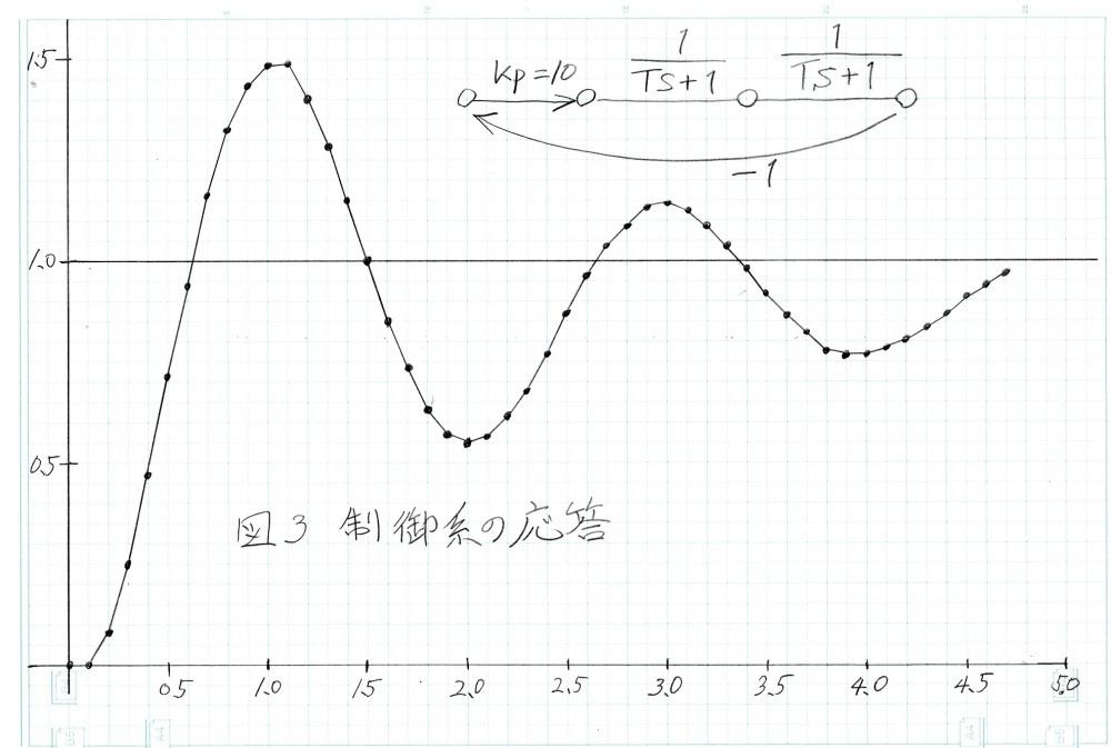 数値実験のおもしろさ(回路シミュレーターでやってみたよ)_c0335218_11111465.jpg