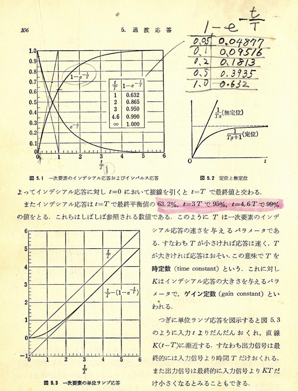 数値実験のおもしろさ(50年前の問題ですが)_c0335218_11124158.jpg