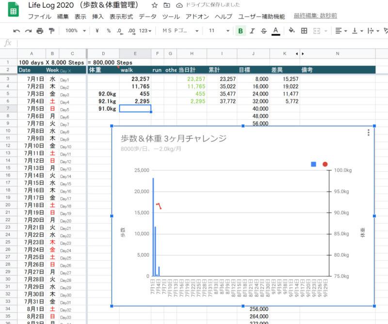 歩数計のスプレッドシートに体重記録も追加してみた_c0060143_10134281.jpg