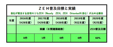 ZEH(ネット・ゼロ・エネルギー・ハウス)2019年度までの実績及び2020年度の目標公表_a0081497_14462193.png