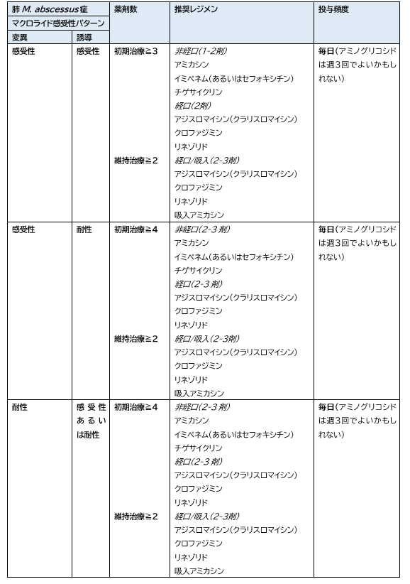 ATS/ERS/ESCMID/IDSA 肺NTM症ガイドライン_e0156318_22391656.png