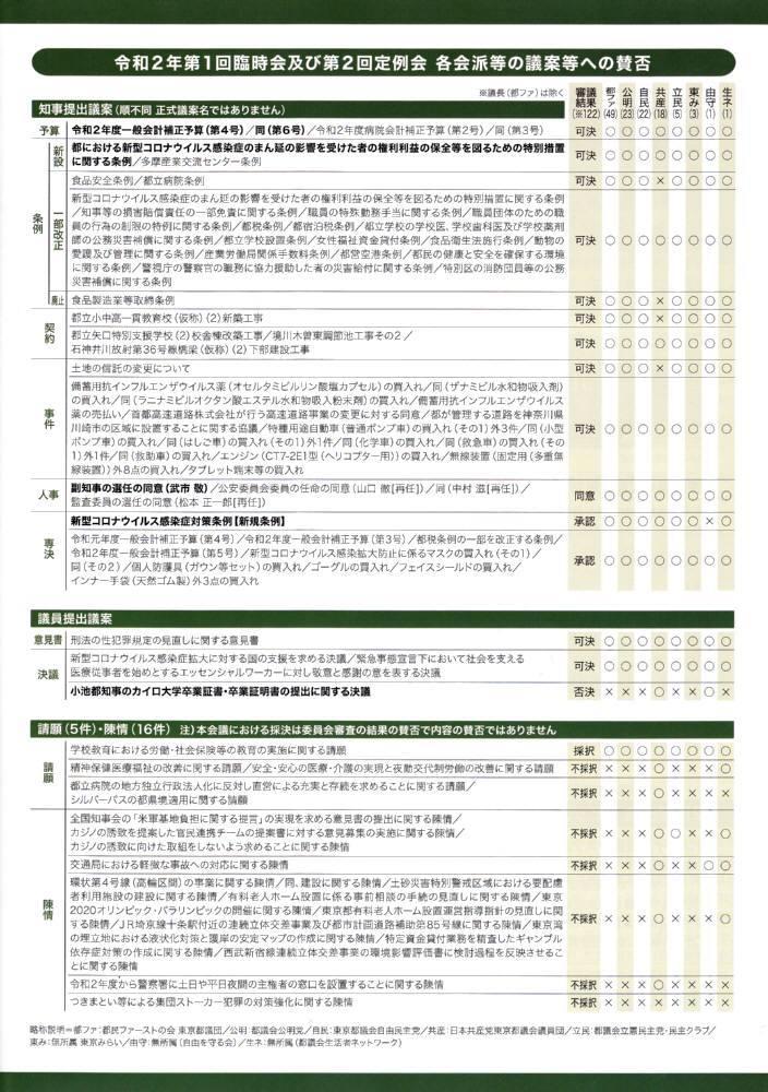 佐野いくお都議会レポートNo.12発行_f0059673_22410425.jpg