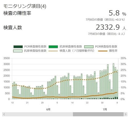 東京都特設サイト公表データの問題点について。_e0337777_13064578.jpg