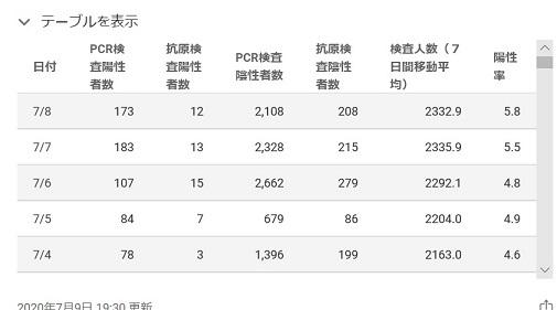 東京都特設サイト公表データの問題点について。_e0337777_13163877.jpg