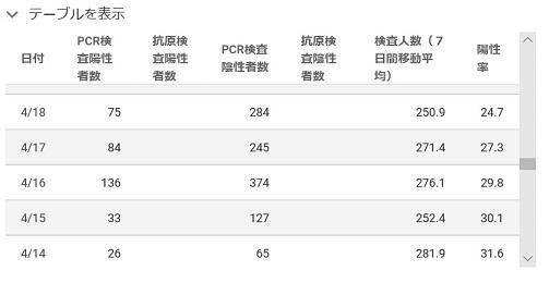 東京都特設サイト公表データの問題点について。_e0337777_14030394.jpg