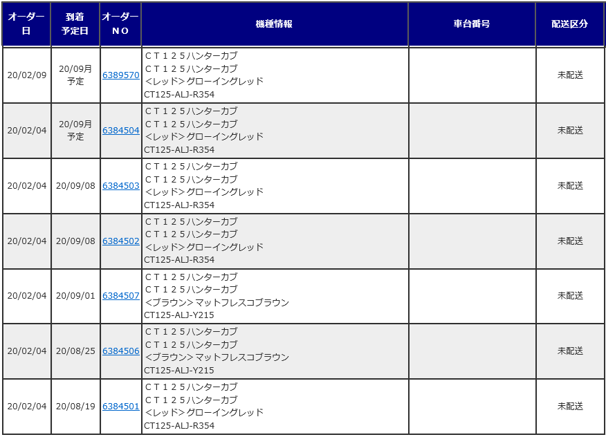 CT125の納期_d0368592_21100018.png