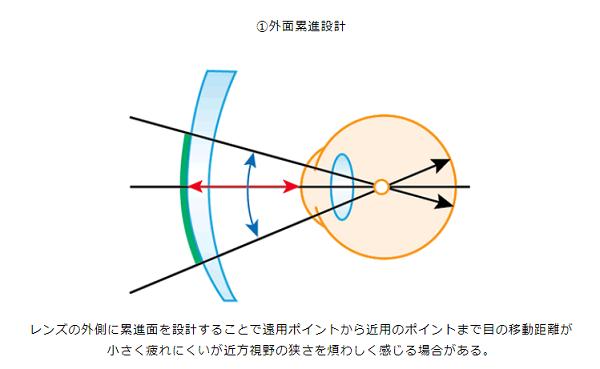 ( ´ⅴ`)「両面設計の遠近レンズとは」■京都ファミリー店■_f0349114_12083001.png