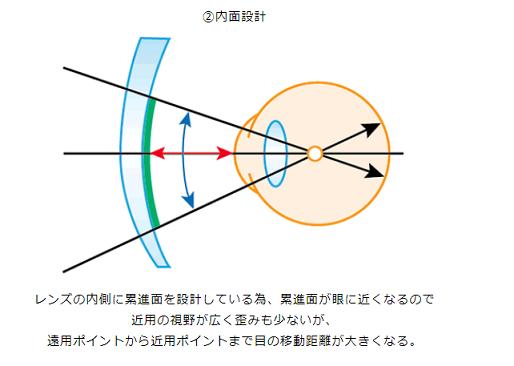 ( ´ⅴ`)「両面設計の遠近レンズとは」■京都ファミリー店■_f0349114_12083018.png
