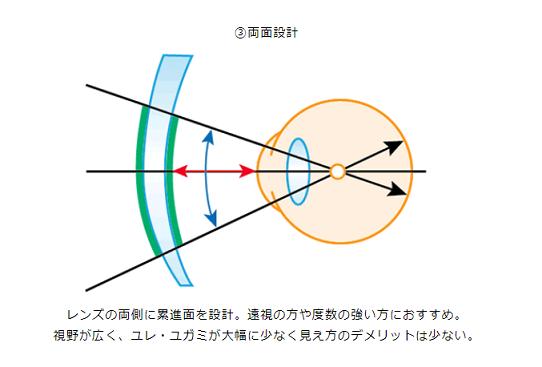 ( ´ⅴ`)「両面設計の遠近レンズとは」■京都ファミリー店■_f0349114_12083096.png