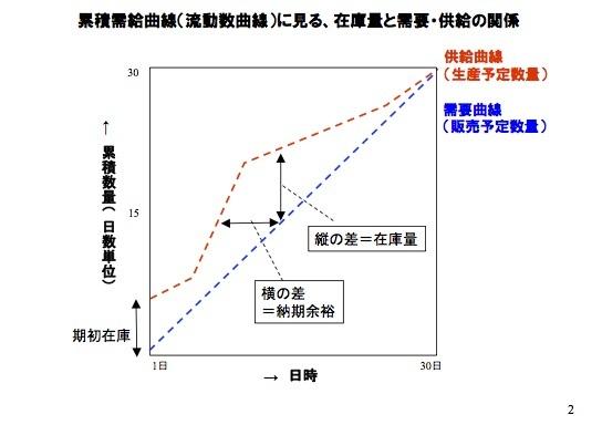 欠品を起こさないための在庫手配入門(1)――まず、累積需給曲線を理解しよう_e0058447_20013770.jpg