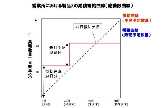 欠品を起こさないための在庫手配入門(1)――まず、累積需給曲線を理解しよう_e0058447_20084552.jpg