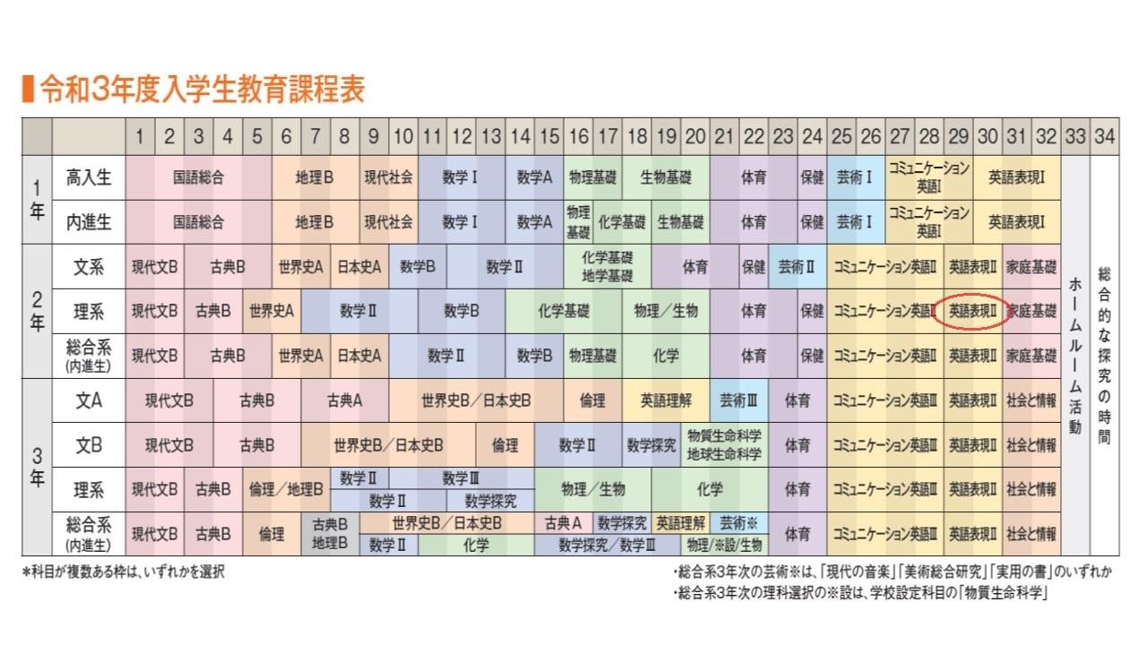 市立浦和高校の少人数授業を紹介します。(今回は高入生2年、理系の英語表現Ⅱです)_e0313769_14043990.jpg