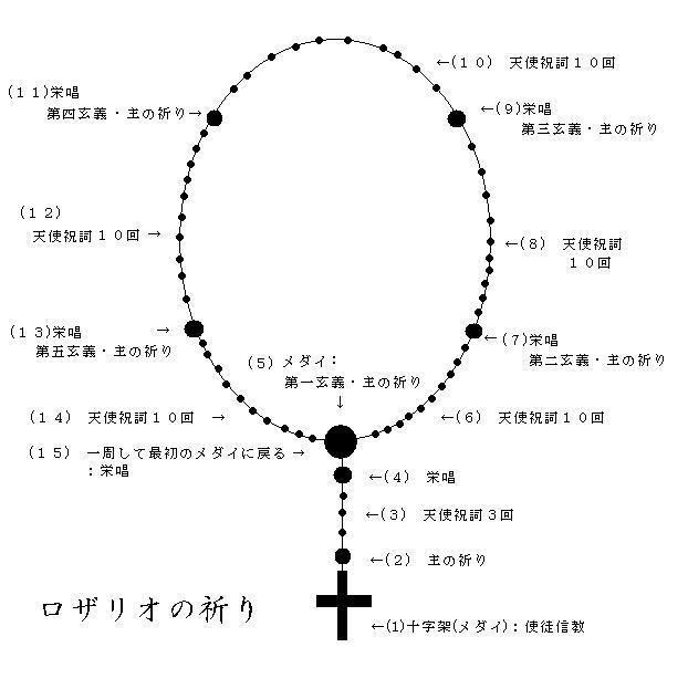 マグネッツ神戸店 祈りをこめたネックレス Rosary Cucifix!_c0078587_14493157.jpg