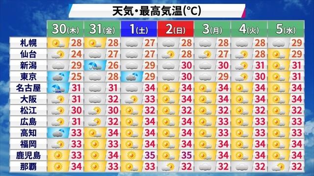 梅雨明け 2020