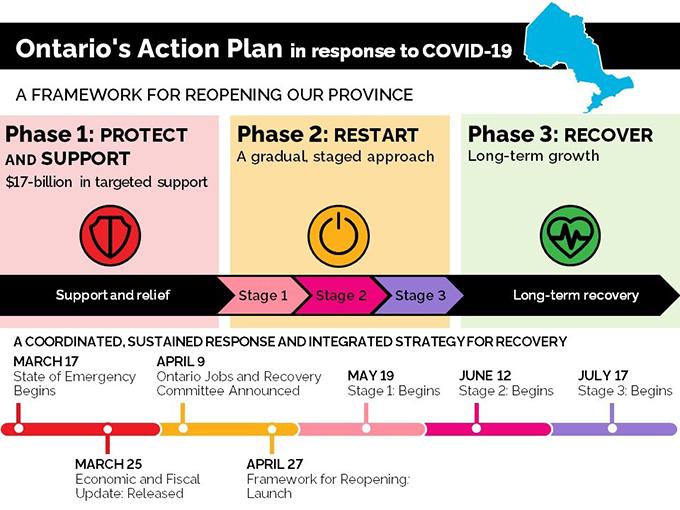オンタリオ州・トロント市が第3ステージへの細々とした対策を打ち出しました。_f0293042_05005515.jpg