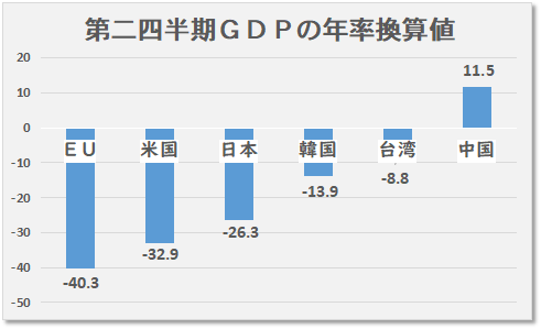 寺島実郎の反中デマと誹謗中傷 - 防疫と経済の両立に成功しているのは中国_c0315619_05575200.png