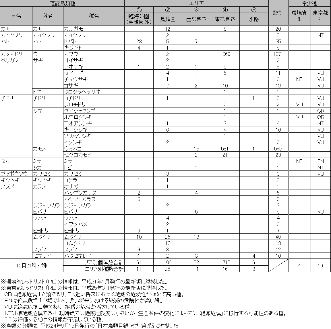 ★シギ類が増えてきました 葛西臨海・海浜公園全域調査結果_e0046474_12154284.png