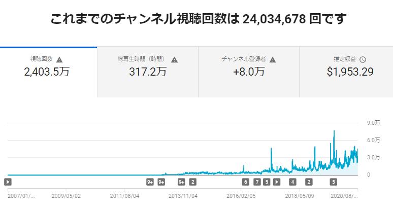 You Tube「NPO法人科学映像館」の再生回数が2,400万回をこえました_b0115553_22483921.png
