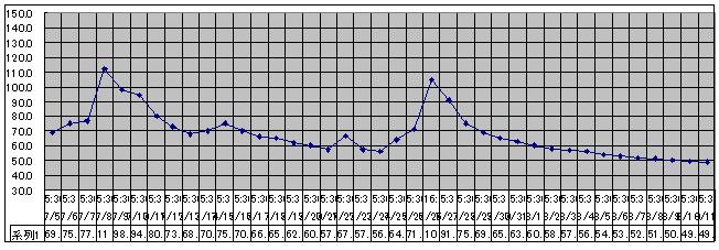 2020/8/11     水位観測  (槻の木橋より)_b0111189_05414094.png