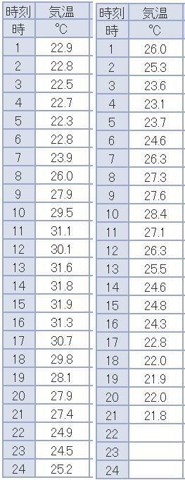 最高気温は32.7℃から28.6℃_c0025115_21515610.jpg