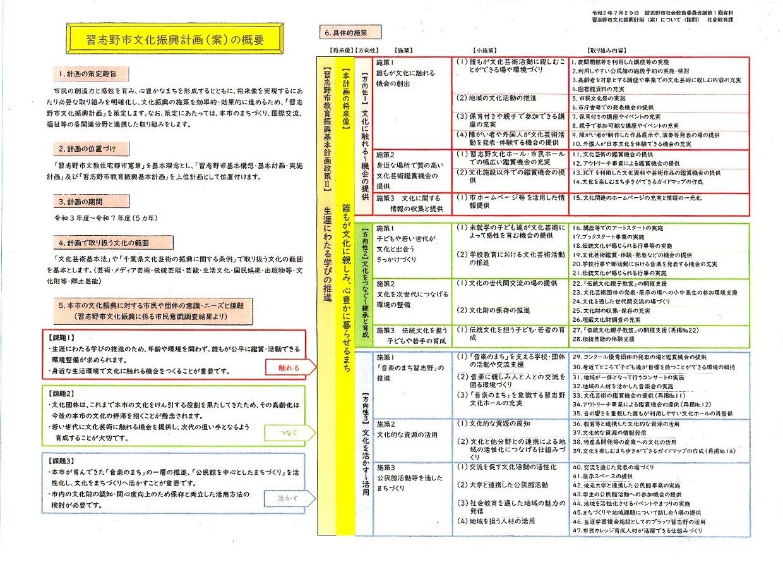 習志野市文化振興計画(案)の諮問・・・社会教育委員会議_c0236527_12435874.jpg