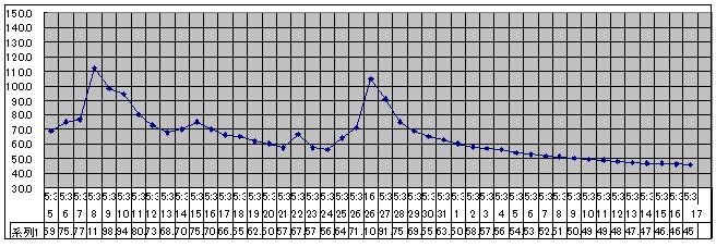 2020/8/17     水位観測  (槻の木橋より)_b0111189_05411755.png