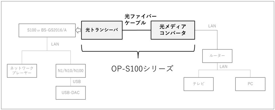 DELA の光アイソレーション OP-S100 を試しました。_b0292692_15315551.png