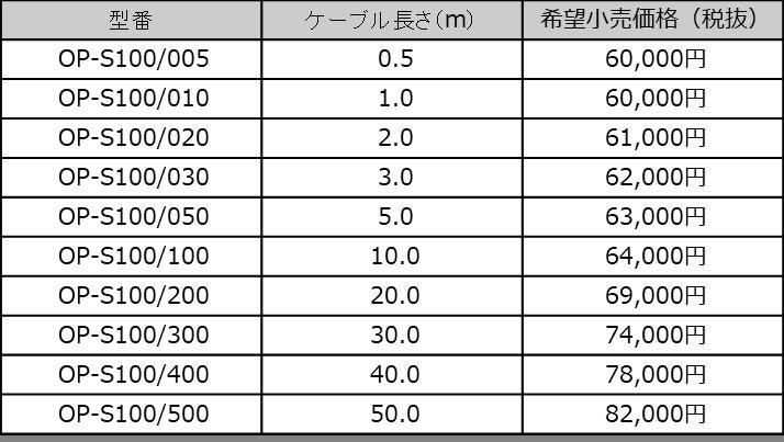DELA の光アイソレーション OP-S100 を試しました。_b0292692_15570902.png