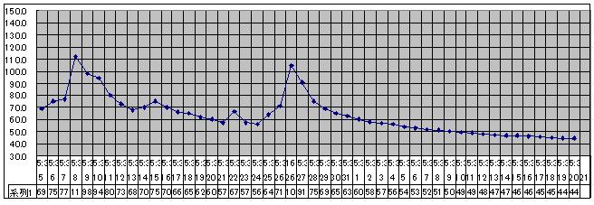 2020/8/20     水位観測  (槻の木橋より)_b0111189_05444659.png