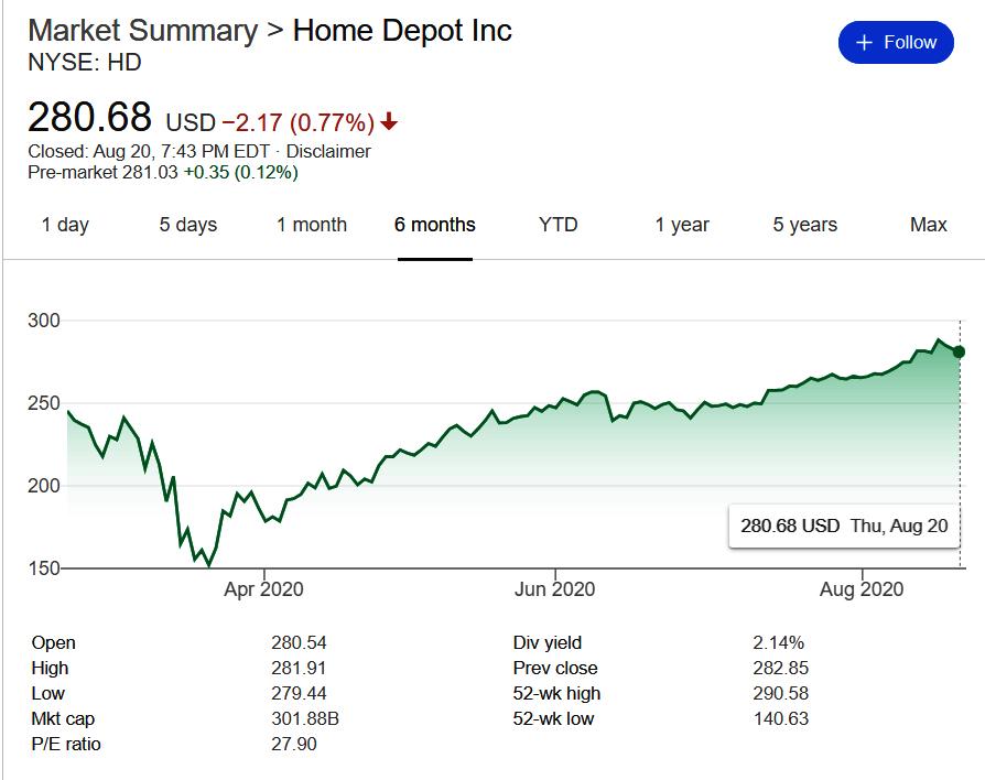 コロナ禍でも業績絶好調のアメリカのホームセンター、何が起こってるの?_b0007805_21574847.jpg