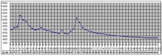 2020/8/22     水位観測  (槻の木橋より)_b0111189_05440661.png