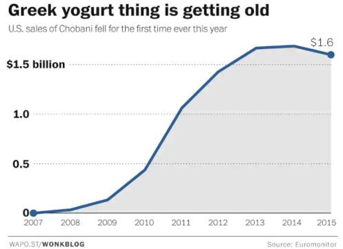2015年以降、成長株だったグリーク・ヨーグルトの売上は低迷、選択肢急増が要因か?_b0007805_00510733.jpg