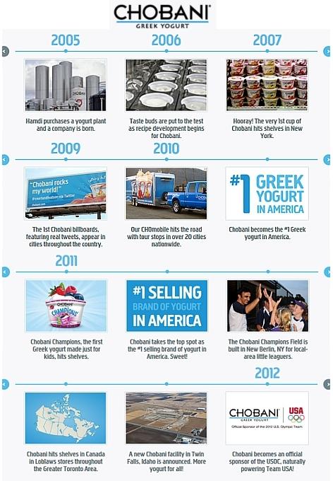 2015年以降、成長株だったグリーク・ヨーグルトの売上は低迷、選択肢急増が要因か?_b0007805_01170005.jpg