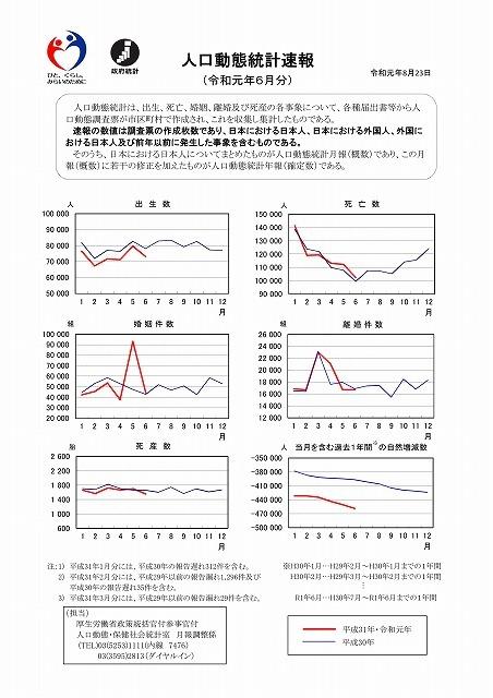 新型コロナが流行し始めた今年になって、死亡者数が減少傾向とはどういうことか? 厚労省の「人口動態統計速報」_f0141310_08284122.jpg