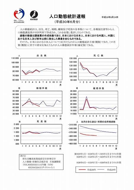 新型コロナが流行し始めた今年になって、死亡者数が減少傾向とはどういうことか? 厚労省の「人口動態統計速報」_f0141310_08293691.jpg