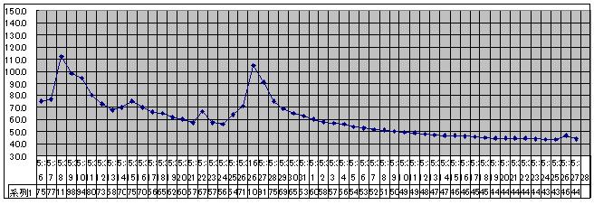 2020/8/27    水位観測  (槻の木橋より)_b0111189_05463213.png
