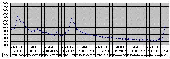 2020/8/28     水位観測  (槻の木橋より)_b0111189_06004263.png