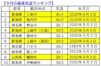 暑いぞ,新潟! 9月の40度超えが2地点,全国ランキング10以内に8地点_d0006690_17105600.jpeg