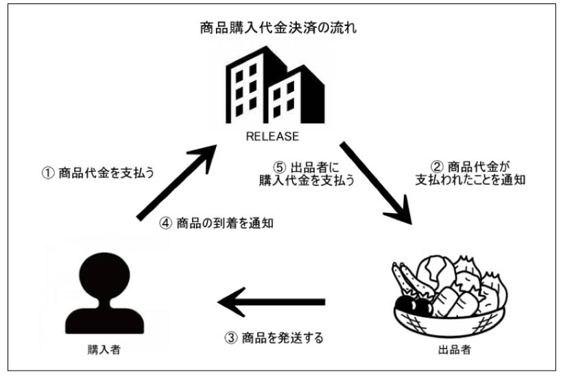 「食の通販サイト・オンラインマーケットRELEASE(リリース)」 出品者募集!_b0292333_17451651.jpg