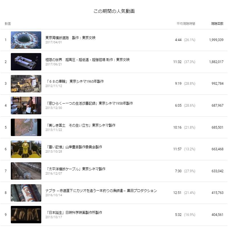 配信映画「東光湾横断道路」が再生200万回に迫る_b0115553_09003102.png