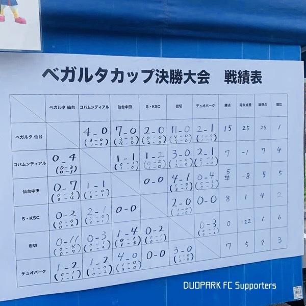 【U-12 ベガルタカップ】3位になりました! September 22, 2020_c0365198_18251378.jpg