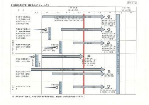 名古屋城木造化 局長が石垣部会に懇願も「全体会議で議論を」_d0011701_14455167.jpg