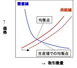経済学を疑う — 価格リスクと豊作貧乏は本当に不可避か?_e0058447_03004584.jpg