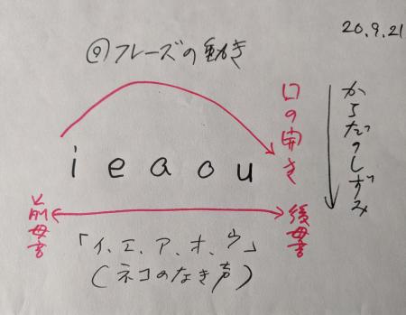 「イエアオウ」のフレーズ練習――からだの動きと声_c0068979_11471212.jpg