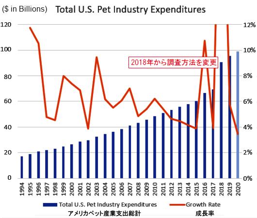 2020年、米国ペット産業の市場規模は990億ドル、10兆円の大台に_b0007805_23441600.jpg
