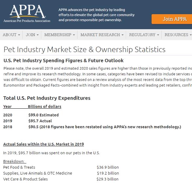 2020年、米国ペット産業の市場規模は990億ドル、10兆円の大台に_b0007805_00215278.jpg