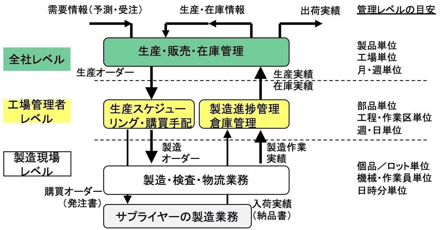 製造業のデジタル化に必要な、情報とデータの基本的流れを理解しよう_e0058447_18230886.jpg