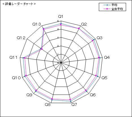 手稲山初冠雪とオンライン授業に対する学生の反応_c0025115_23020145.jpg