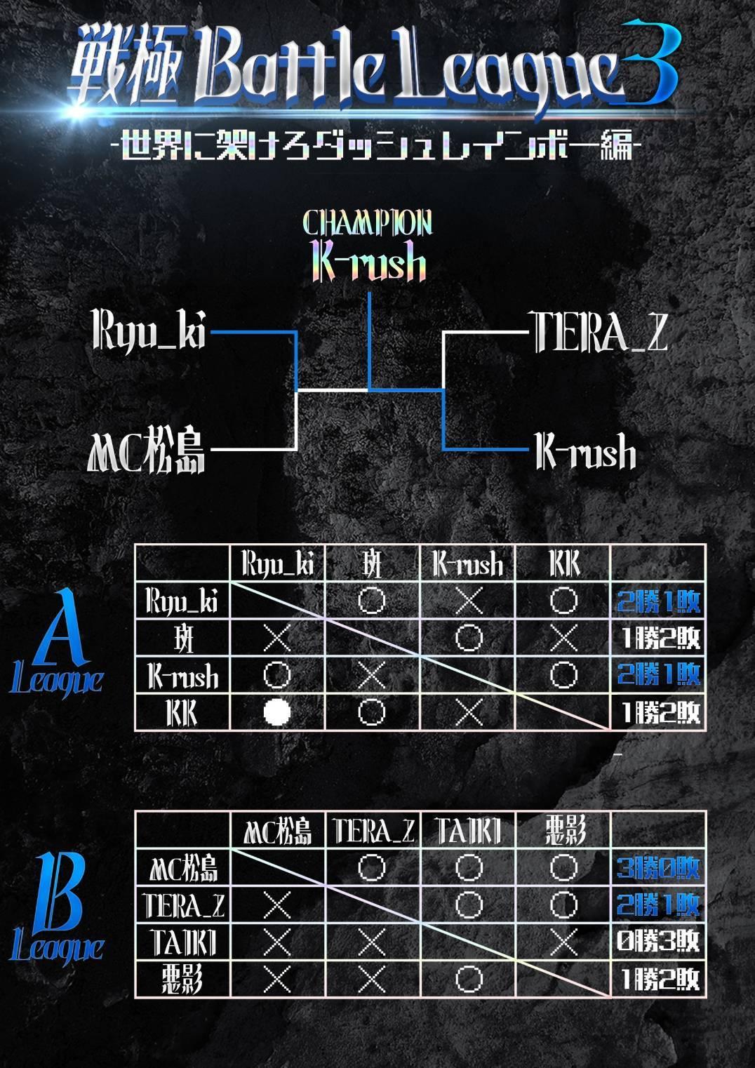 戦極Battle League 3 優勝者は...._e0246863_22173953.jpg