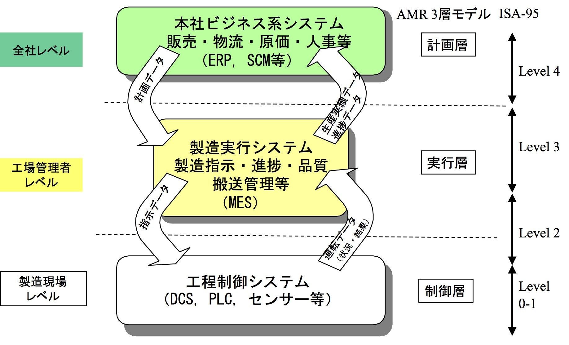 製造業のデジタル化におけるミッシング・リンクとは + オンライン講演のお知らせ(10/30)_e0058447_23252433.jpg
